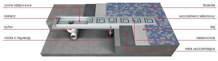 Vabo - Przekrój podłogi z zamontowanym odwodnieniem liniowym