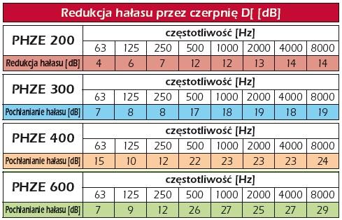 Ventia - Przykładowe tłumienie dla różnych głębokości czerpni/wyrzutni PHZE