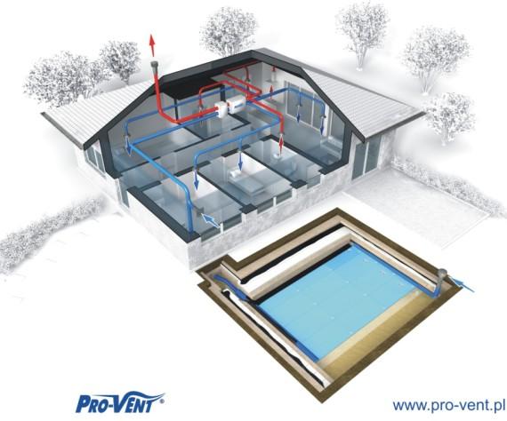 Pro-Vent Systemy wentylacji - działania układu wentylacji mechanicznej w połaczeniu z gruntowym, płytowym, wymiennikiem ciepła
