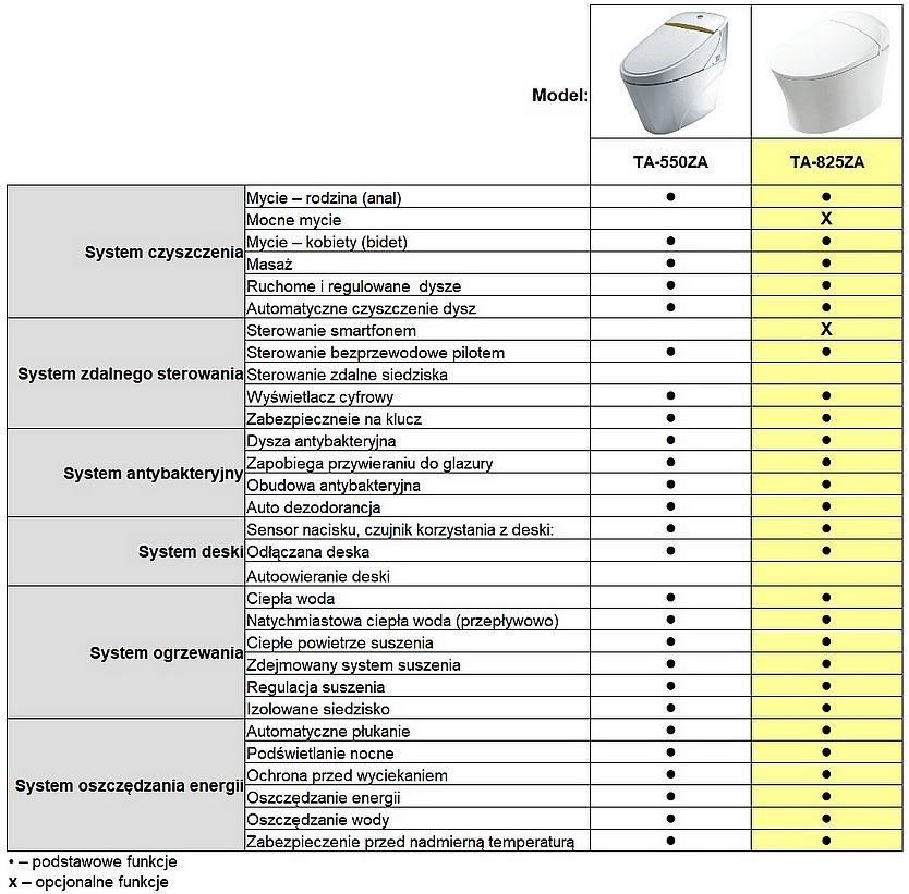 Inteligentna toaleta Tejjer występuje w dwóch wariantach - porównanie funkcji
