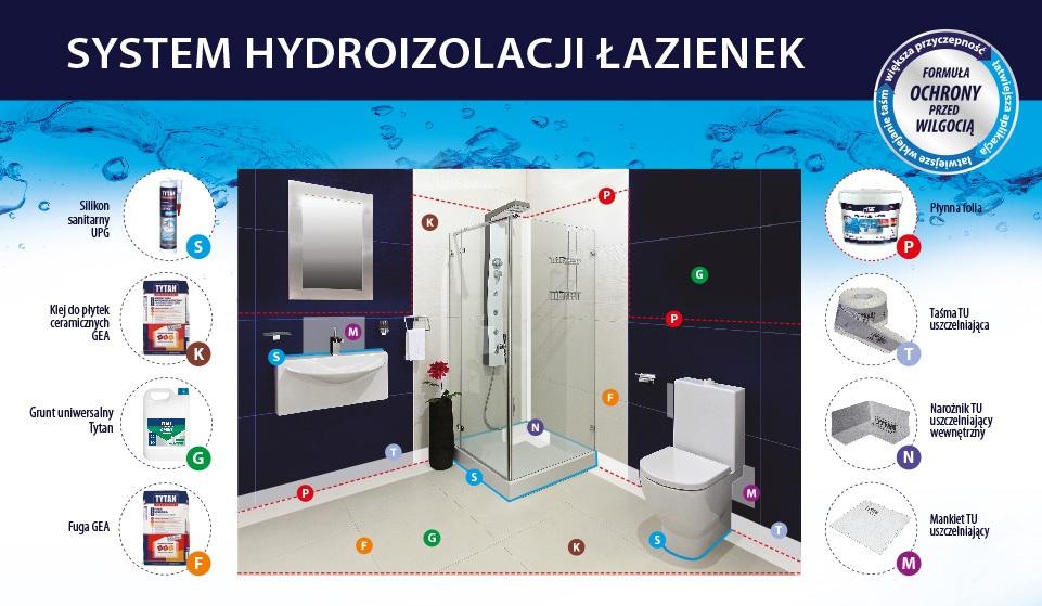 System hydroizolacji łazienki - Selena