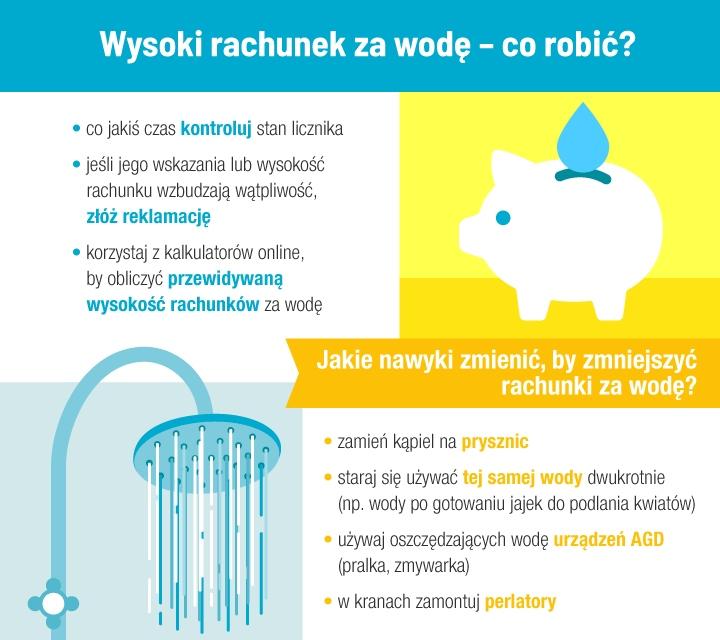 Wysoki rachunek za wodę - co robić? Infografika