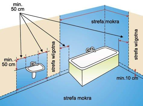 Strefa mokra i wilgotna w łazience - zasięg, schemat