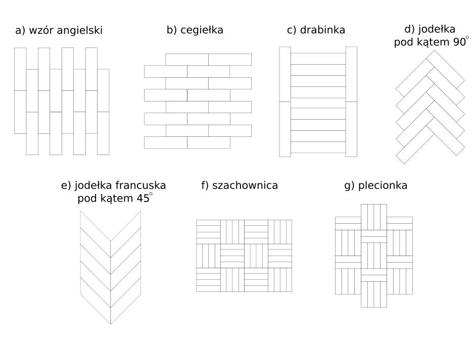 Wzory układania płytek
